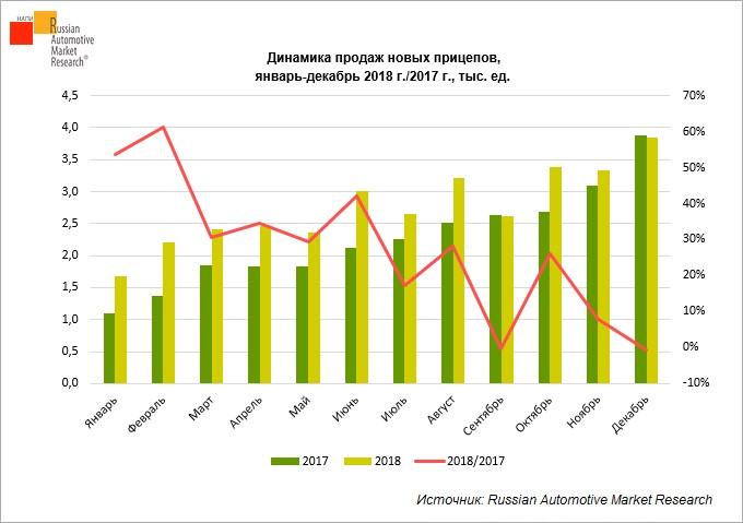 Динамика продаж новых прицепов (тыс.шт.) в янв-ноя.2018 г./2017 г.