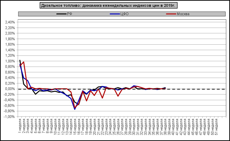 Динамика недельных индексов цен на дизельное топливо в 2019 году
