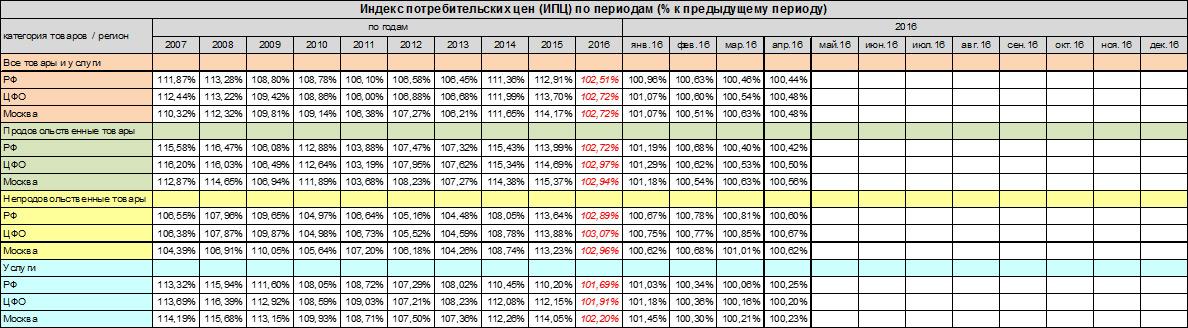 Индекс потребительских цен (ИПЦ) на 2018 год от Минэкономразвития